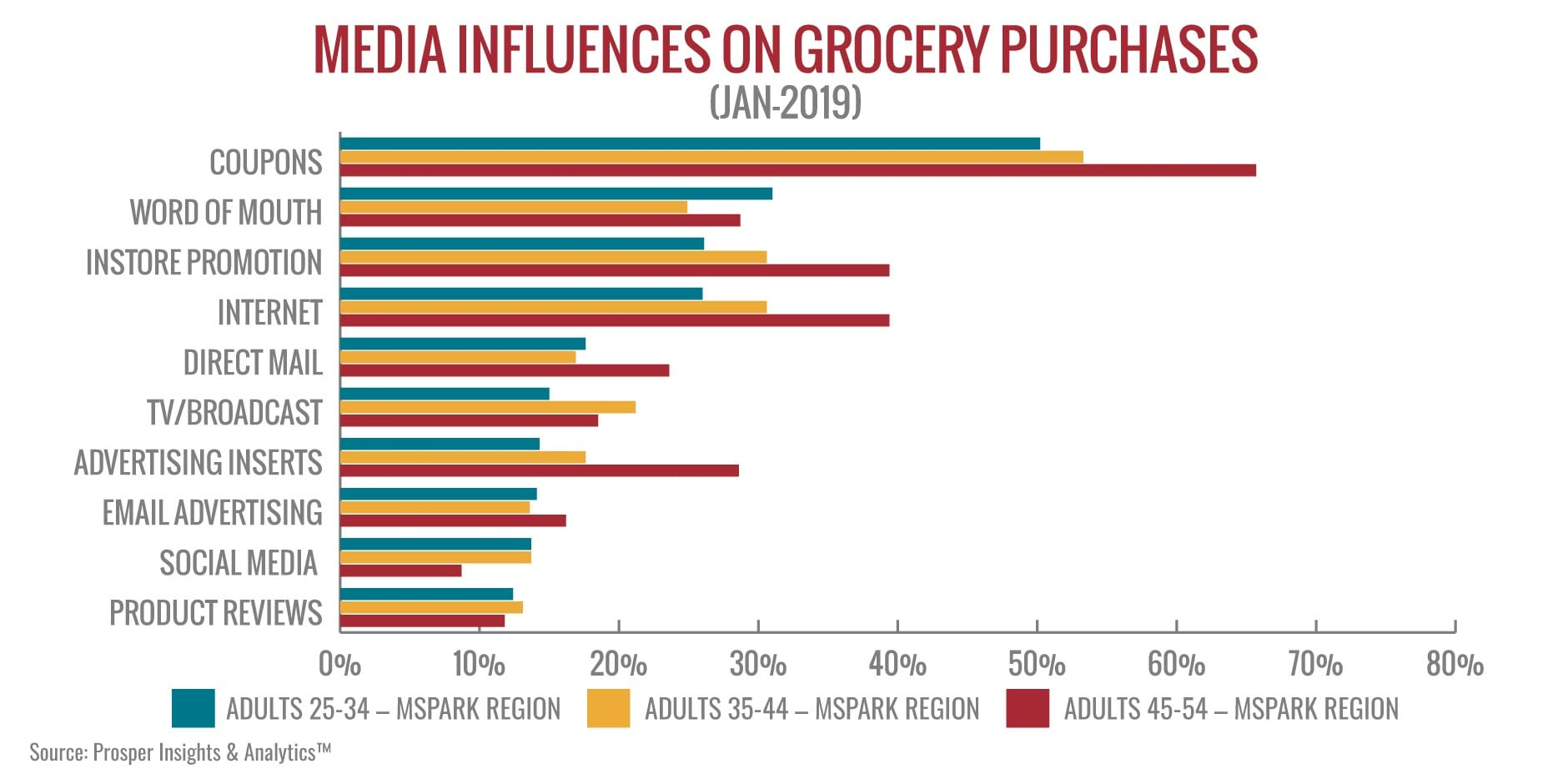 Using Direct Mail To Attract Grocery Shoppers Mspark